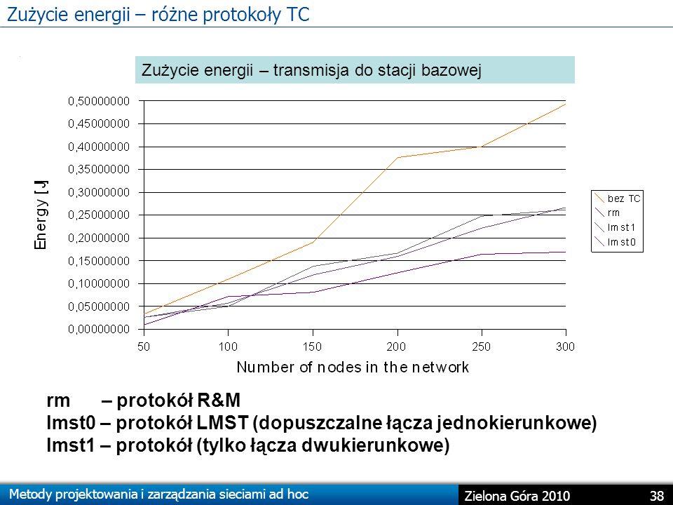 Zużycie energii – różne protokoły TC