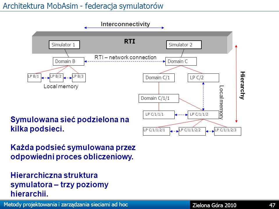 Architektura MobAsim - federacja symulatorów