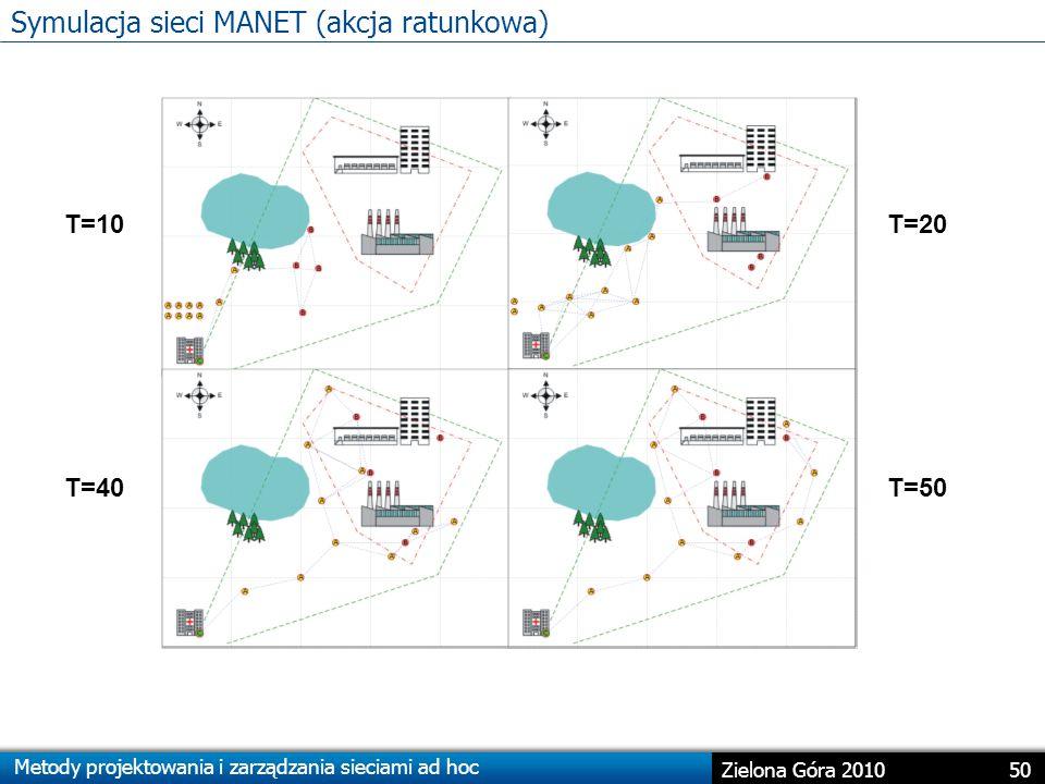 Symulacja sieci MANET (akcja ratunkowa)