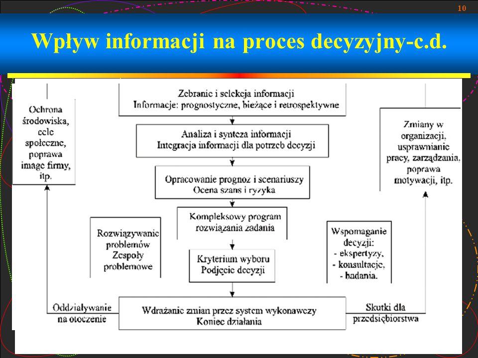Wpływ informacji na proces decyzyjny-c.d.