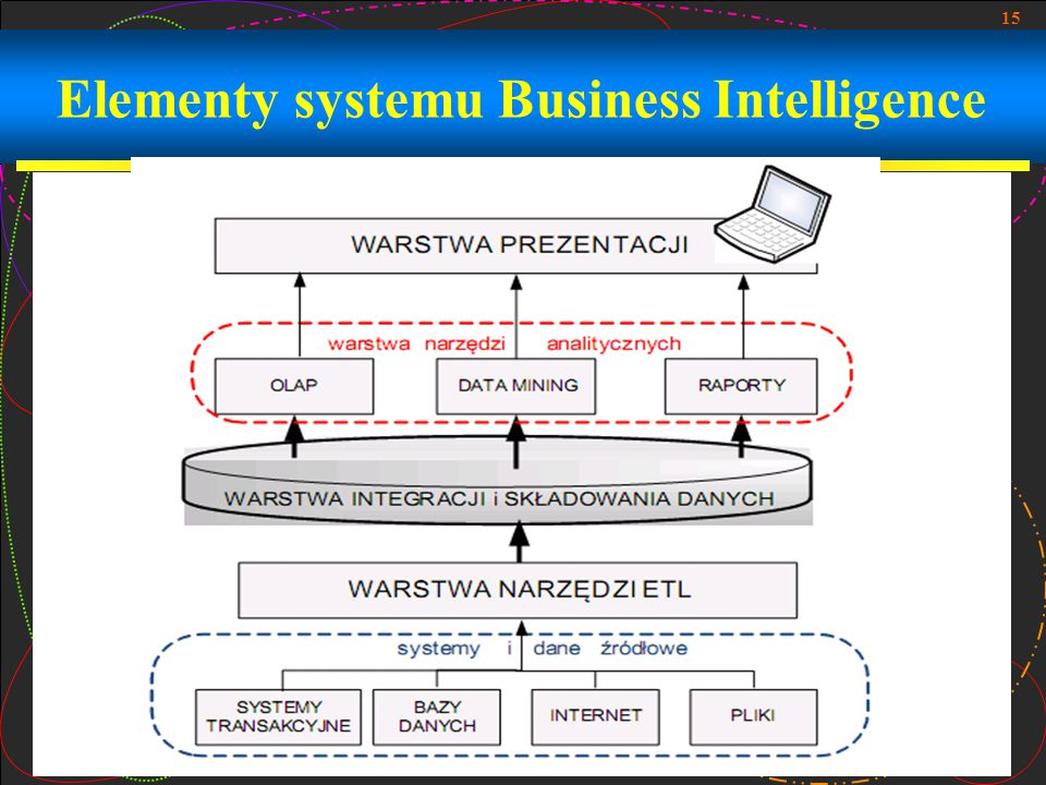 Elementy systemu Business Intelligence