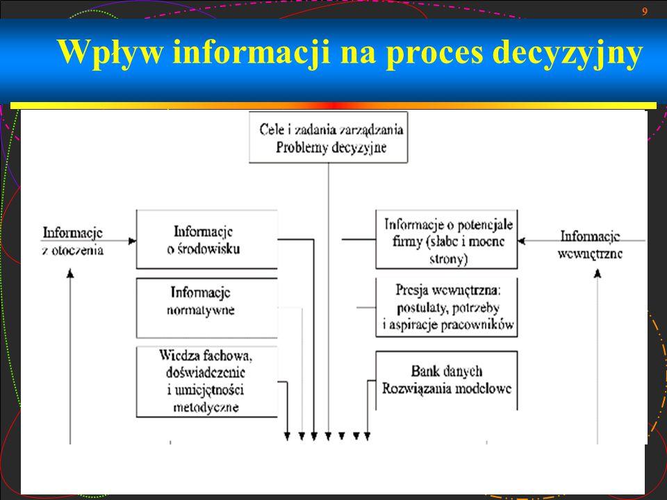 Wpływ informacji na proces decyzyjny