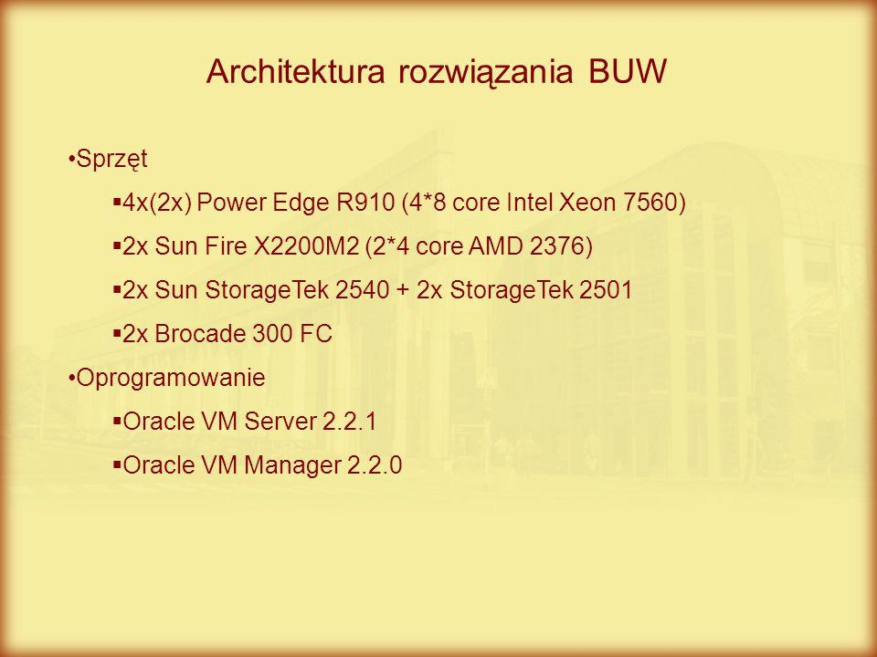 Architektura rozwiązania BUW