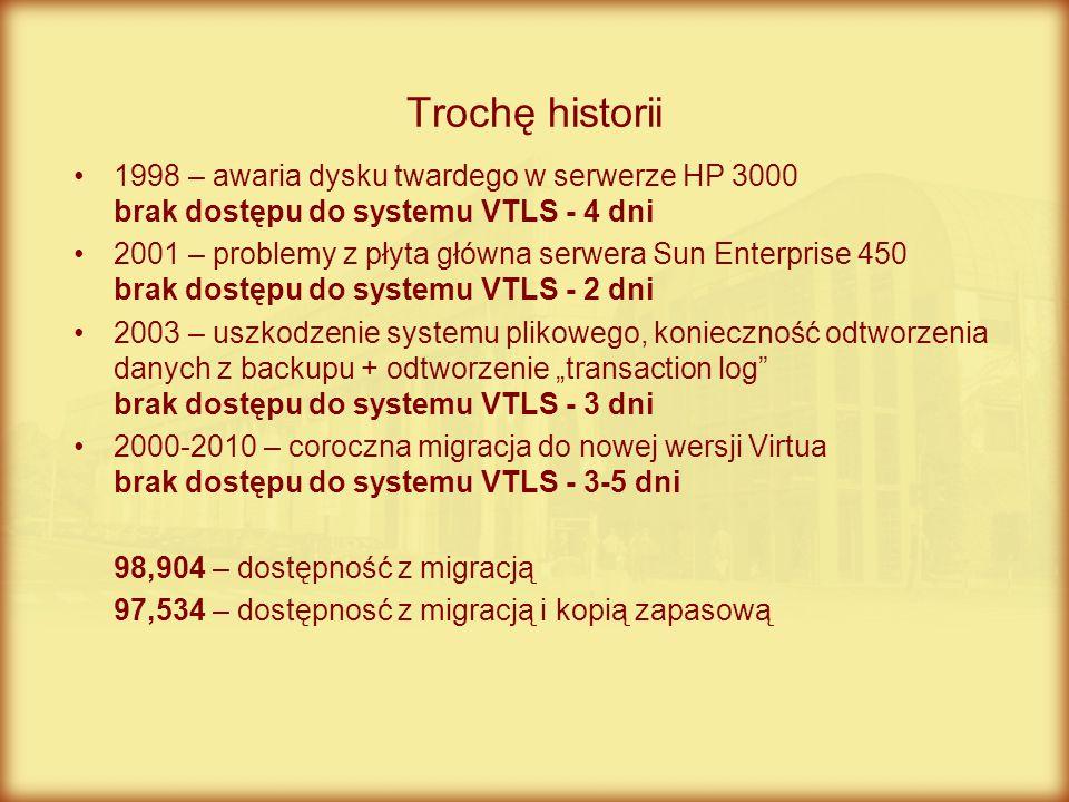 Trochę historii 1998 – awaria dysku twardego w serwerze HP 3000 brak dostępu do systemu VTLS - 4 dni.