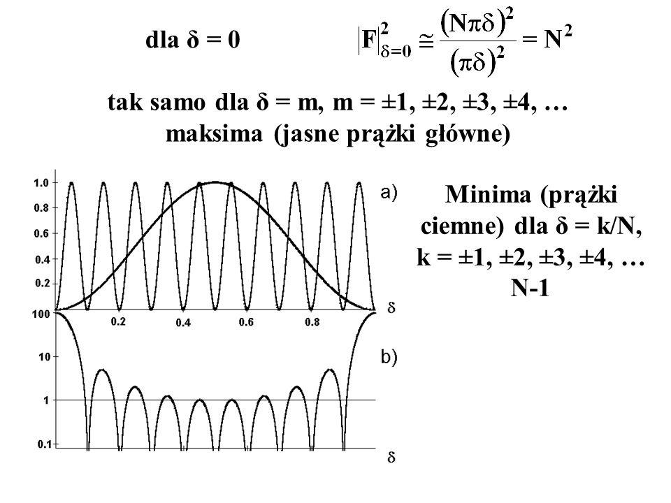 Minima (prążki ciemne) dla δ = k/N, k = ±1, ±2, ±3, ±4, … N-1