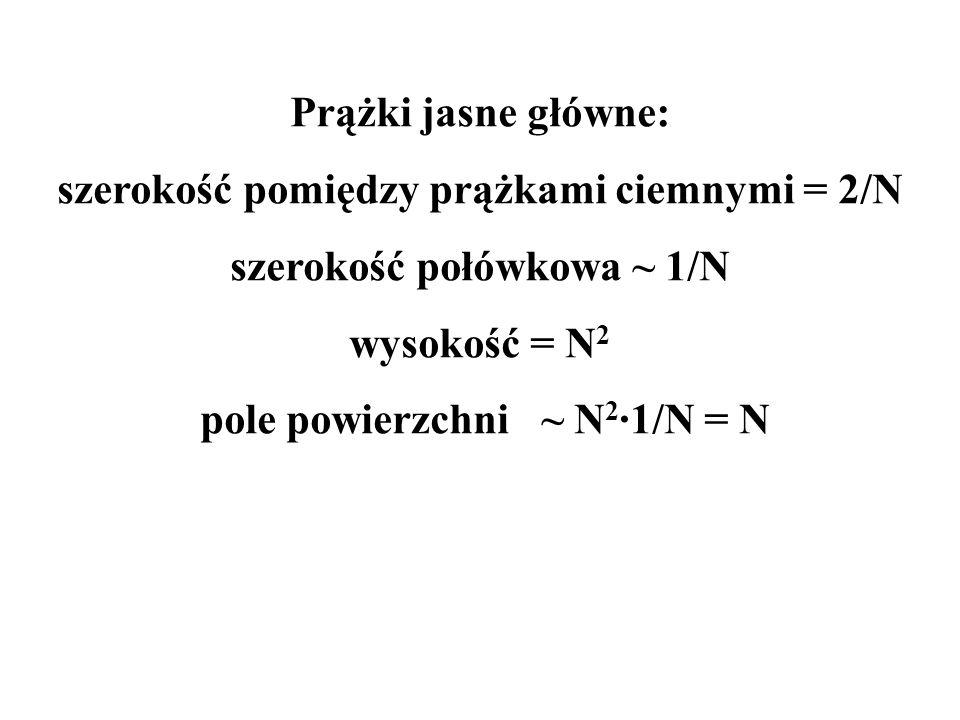 szerokość pomiędzy prążkami ciemnymi = 2/N szerokość połówkowa ~ 1/N