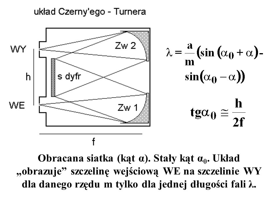 Obracana siatka (kąt α). Stały kąt α0