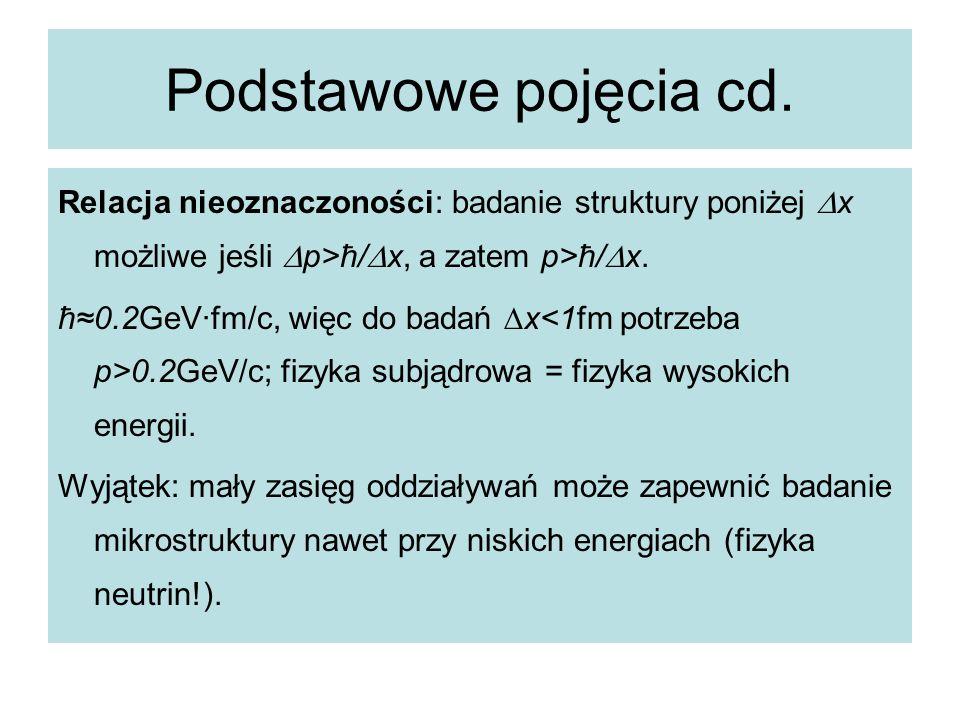 Podstawowe pojęcia cd. Relacja nieoznaczoności: badanie struktury poniżej Dx możliwe jeśli Dp>ħ/Dx, a zatem p>ħ/Dx.