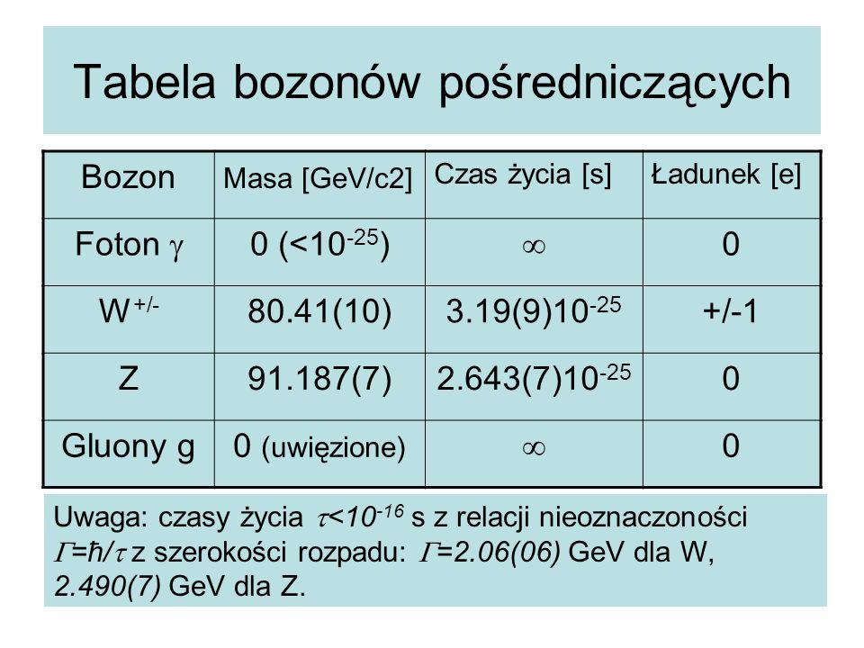 Tabela bozonów pośredniczących