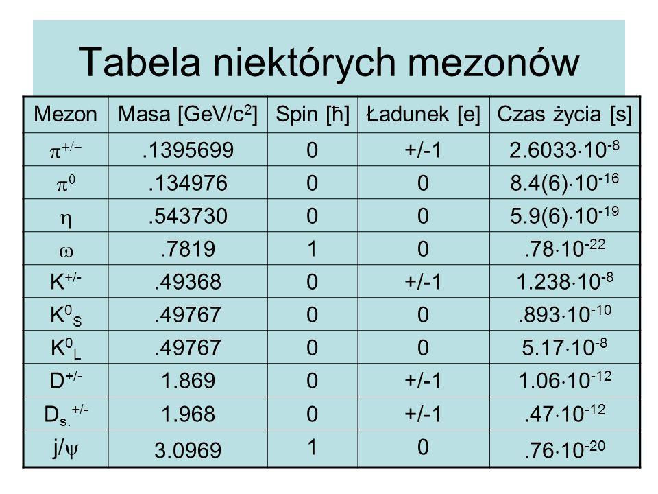 Tabela niektórych mezonów