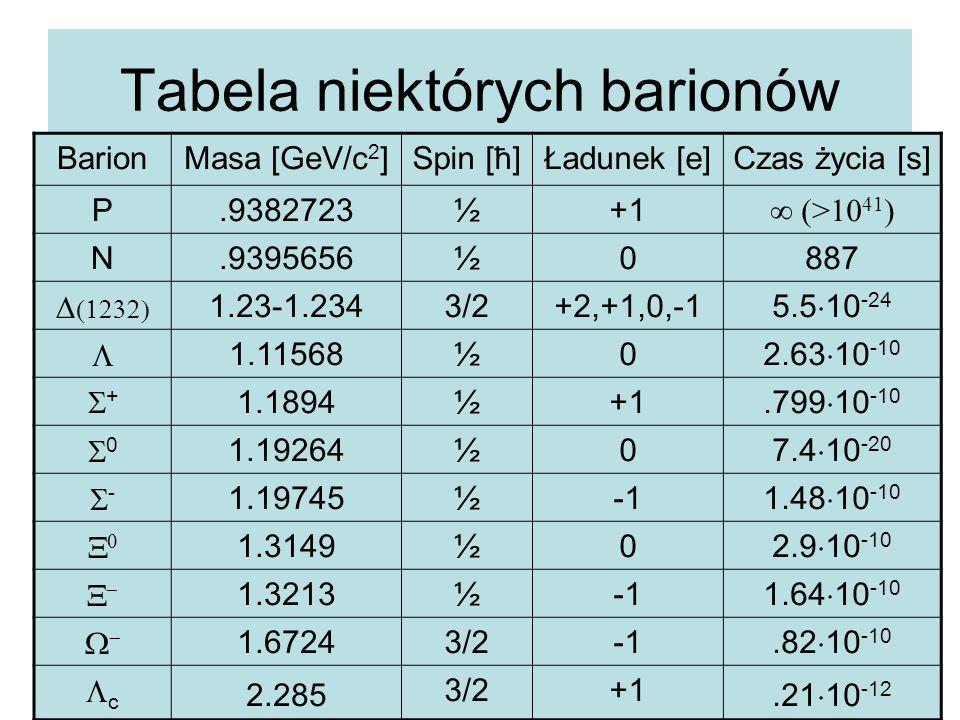 Tabela niektórych barionów