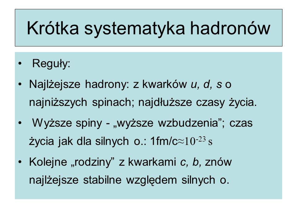 Krótka systematyka hadronów