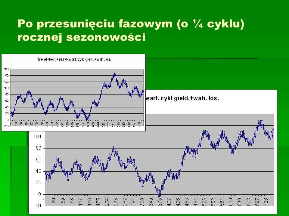 Po przesunięciu fazowym (o ¼ cyklu) rocznej sezonowości