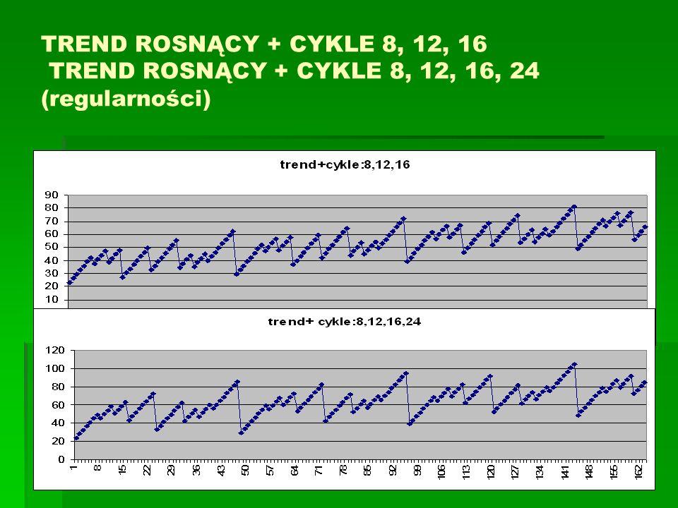 TREND ROSNĄCY + CYKLE 8, 12, 16 TREND ROSNĄCY + CYKLE 8, 12, 16, 24 (regularności)