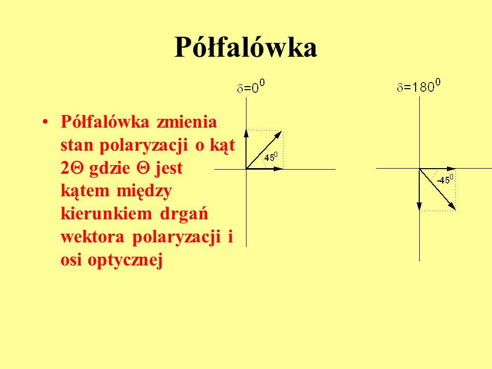 Półfalówka Półfalówka zmienia stan polaryzacji o kąt 2Q gdzie Q jest kątem między kierunkiem drgań wektora polaryzacji i osi optycznej.