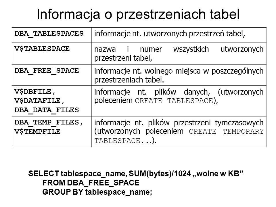 Informacja o przestrzeniach tabel