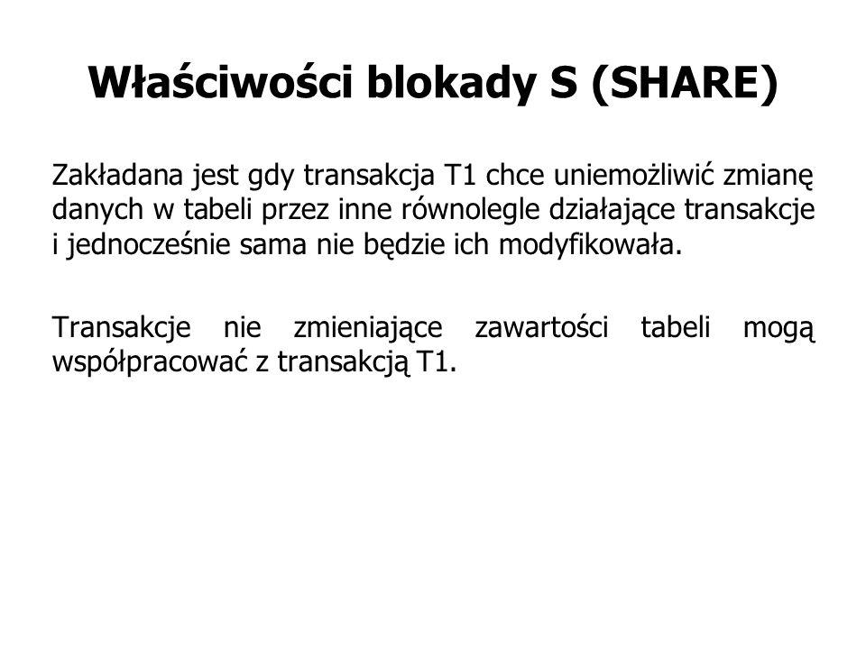 Właściwości blokady S (SHARE)