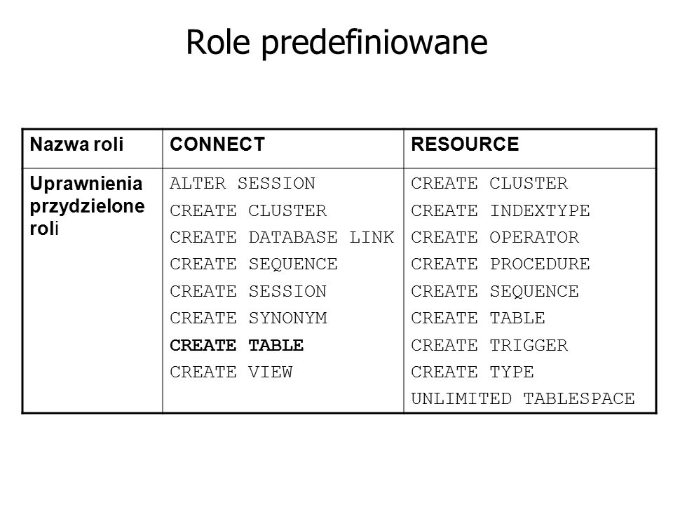 Role predefiniowane Nazwa roli CONNECT RESOURCE