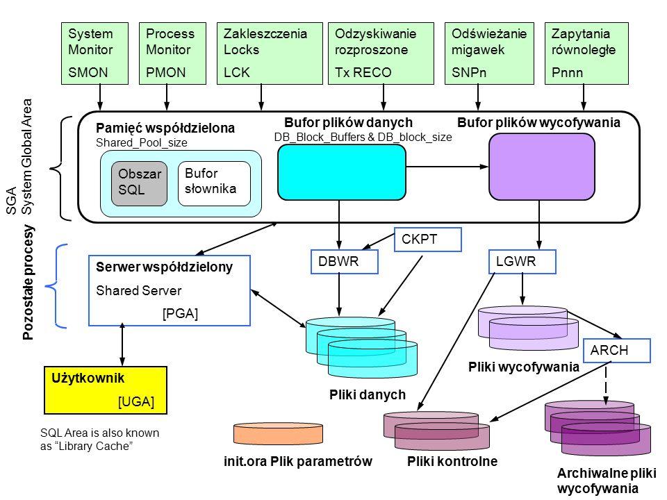 Odzyskiwanie rozproszone Tx RECO Odświeżanie migawek SNPn