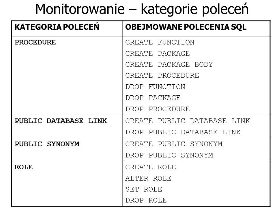 Monitorowanie – kategorie poleceń