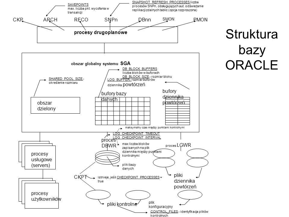 Struktura bazy ORACLE procesy drugoplanowe bufory dziennika powtórzeń