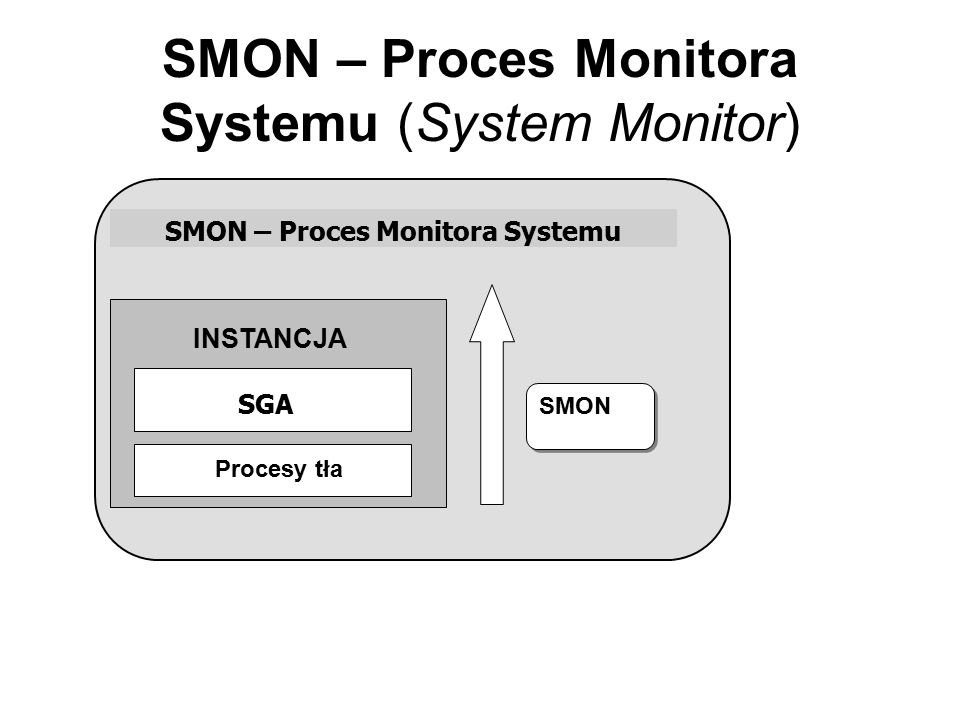 SMON – Proces Monitora Systemu (System Monitor)