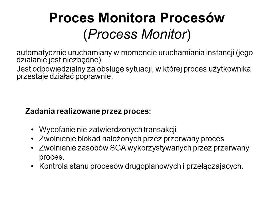 Proces Monitora Procesów (Process Monitor)