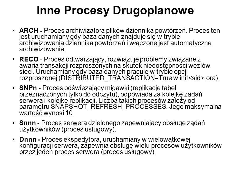Inne Procesy Drugoplanowe