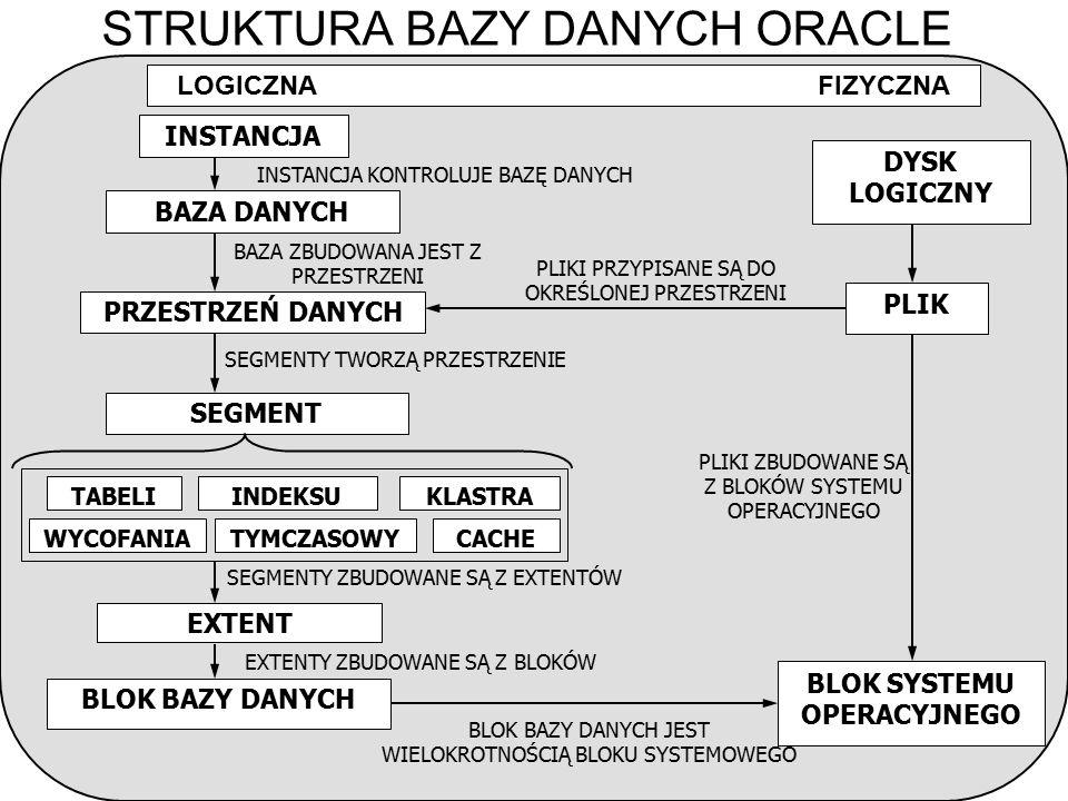 STRUKTURA BAZY DANYCH ORACLE