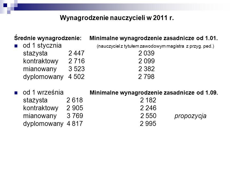 Wynagrodzenie nauczycieli w 2011 r.