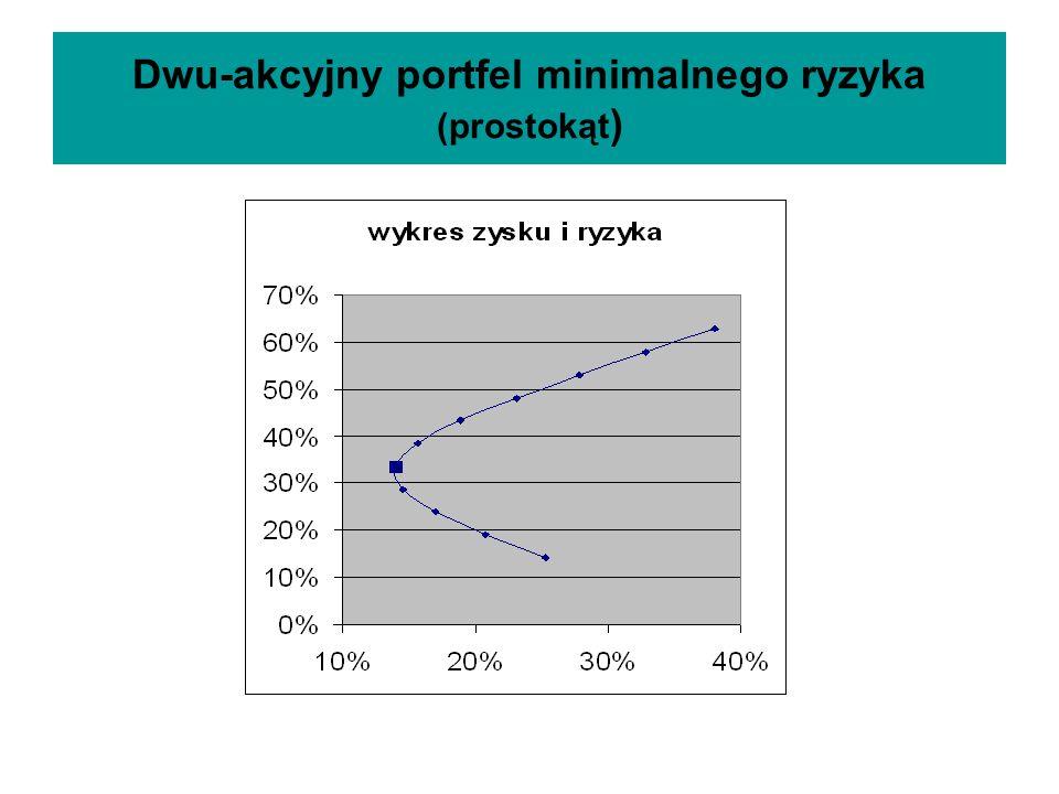 Dwu-akcyjny portfel minimalnego ryzyka (prostokąt)