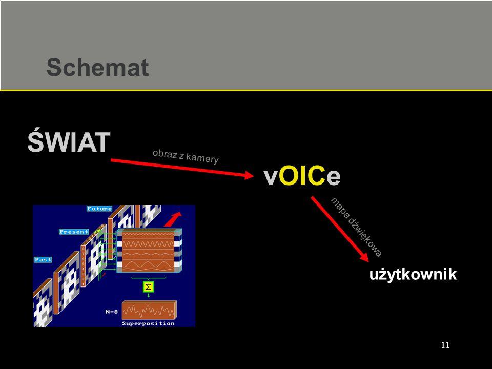 Schemat ŚWIAT obraz z kamery vOICe mapa dźwiękowa użytkownik