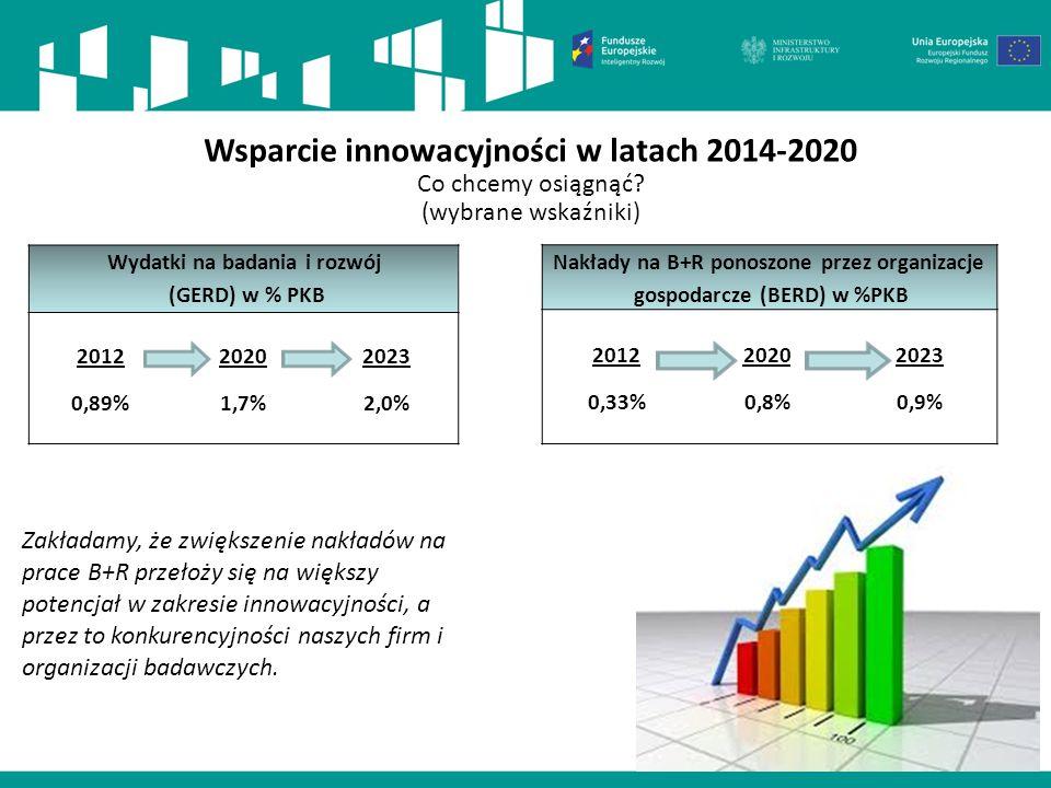 Wsparcie innowacyjności w latach 2014-2020 Co chcemy osiągnąć