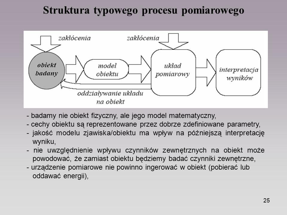Struktura typowego procesu pomiarowego