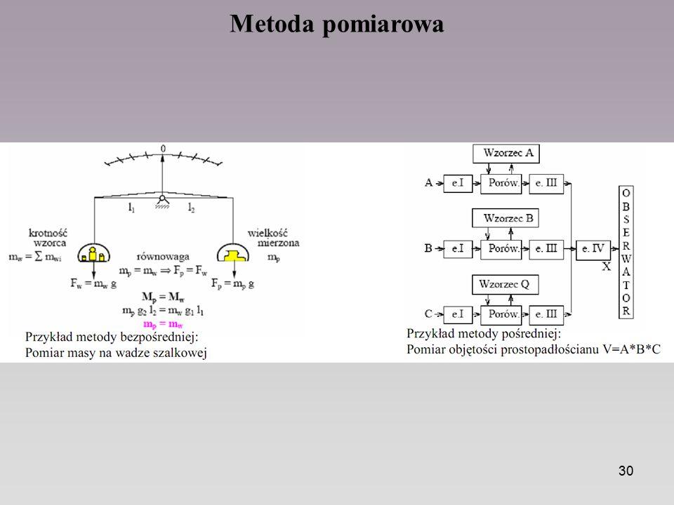 Metoda pomiarowa