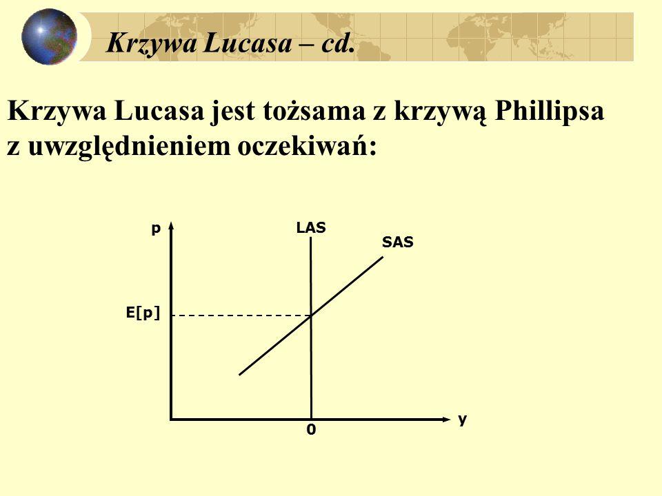 Krzywa Lucasa jest tożsama z krzywą Phillipsa