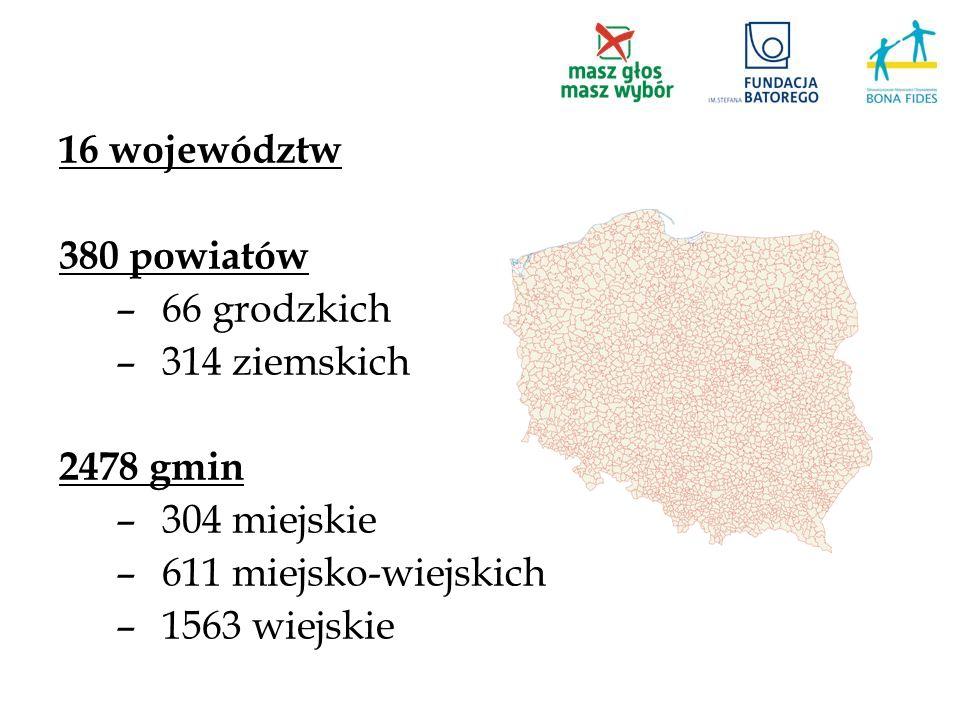 16 województw 380 powiatów. 66 grodzkich. 314 ziemskich. 2478 gmin. 304 miejskie. 611 miejsko-wiejskich.