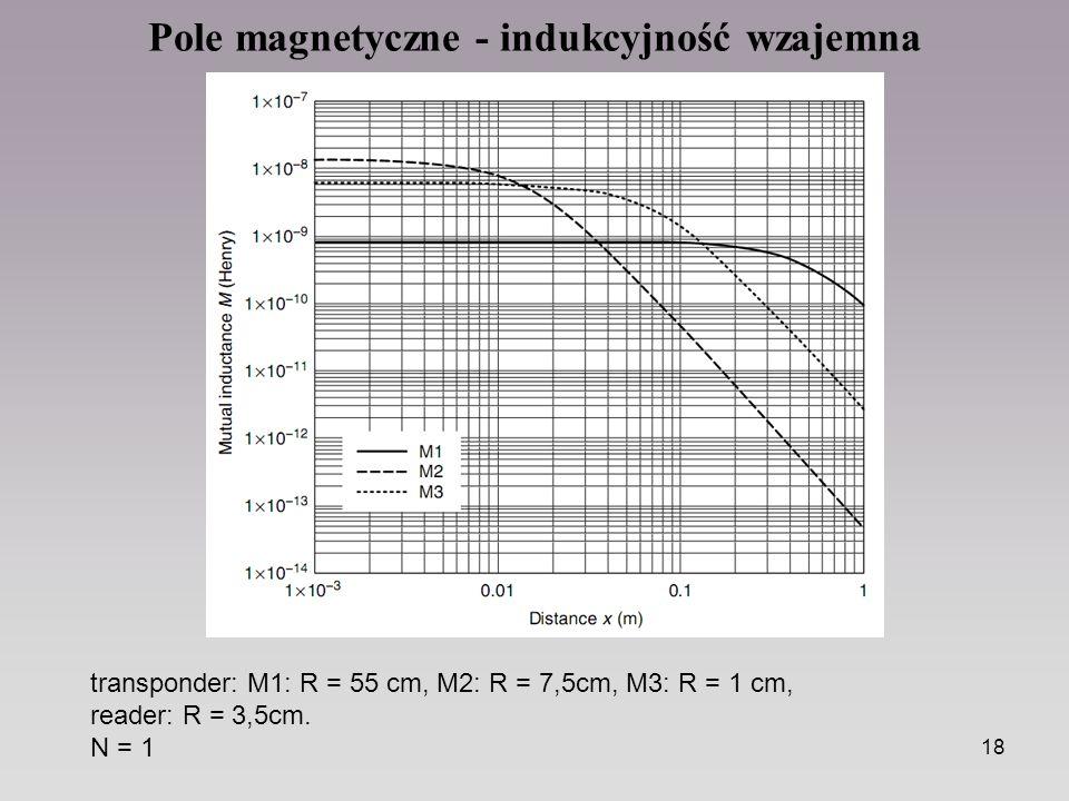 Pole magnetyczne - indukcyjność wzajemna
