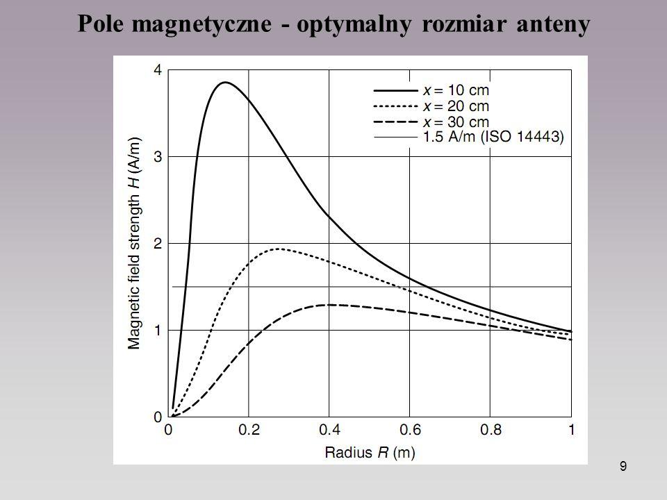 Pole magnetyczne - optymalny rozmiar anteny