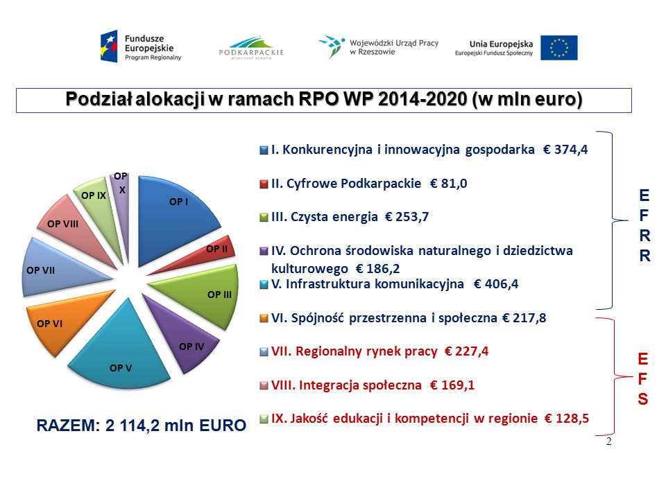 Podział alokacji w ramach RPO WP 2014-2020 (w mln euro)