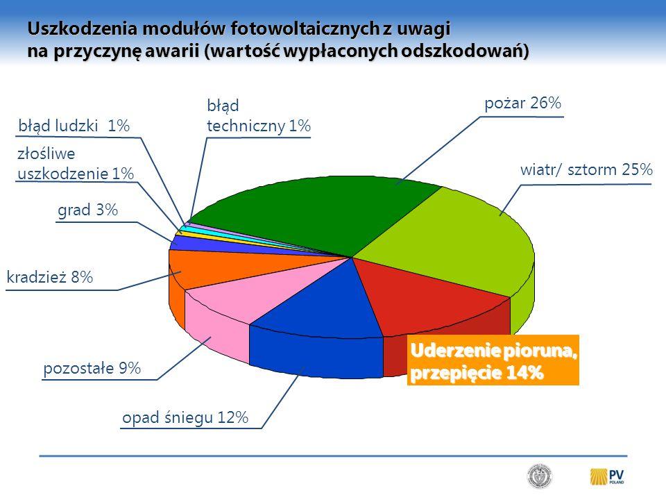 Program Certyfikacji Mikrosystemów OZE