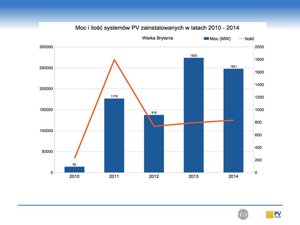 167 systemów – 26,88 MW URE 31.03.2015 Mikroinstalacje – OSD 31.12.2014. Tauron Dystrybucja. RWE Stoen Operator.