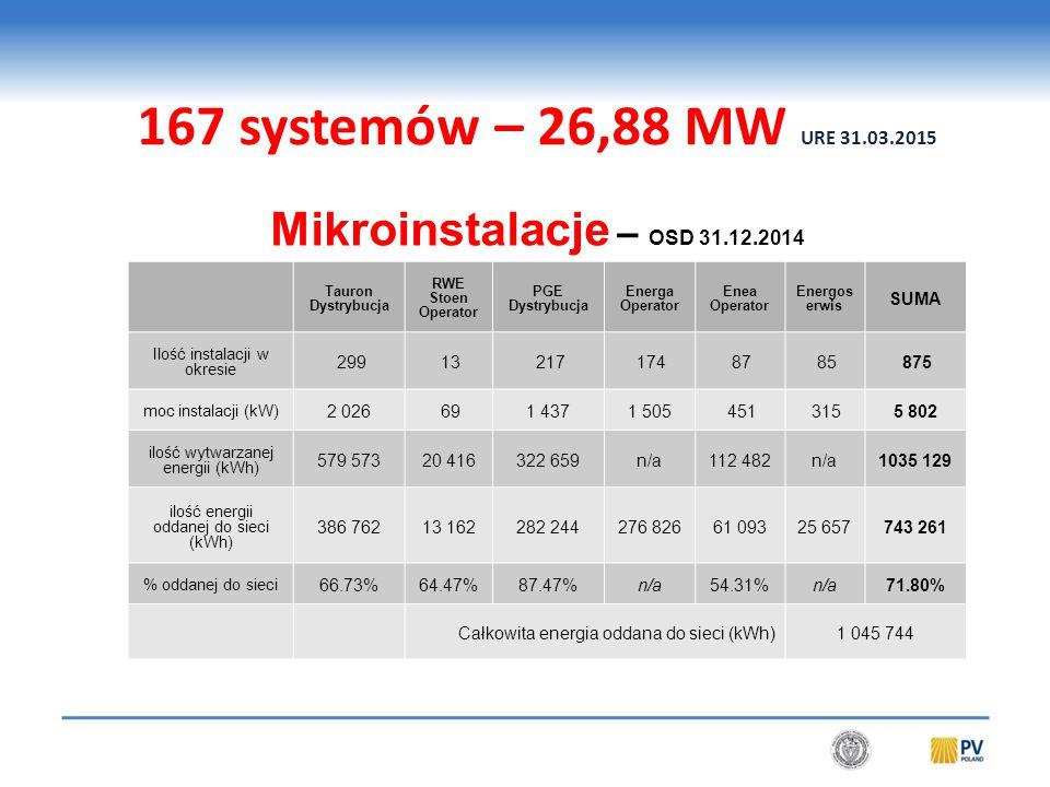 Od 1 stycznia 2016: 300 MW - 120 000 systemów PV do 3 kW. 500 MW - 75 000 systemów PV do 10 kW. 250 MW – 300 MW z programu PROSUMENT.