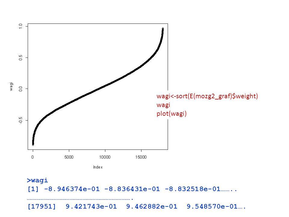 wagi<-sort(E(mozg2_graf)$weight)