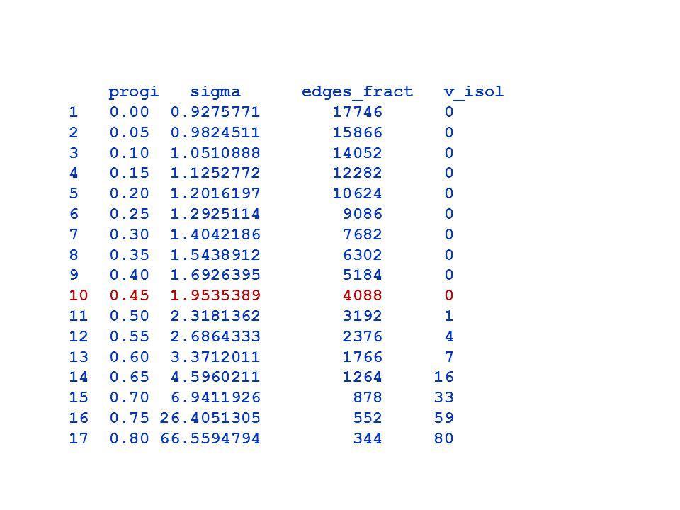 progi sigma edges_fract v_isol