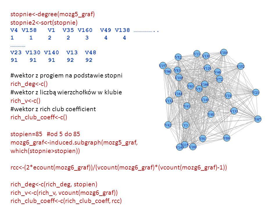 stopnie<-degree(mozg5_graf) stopnie2<-sort(stopnie)