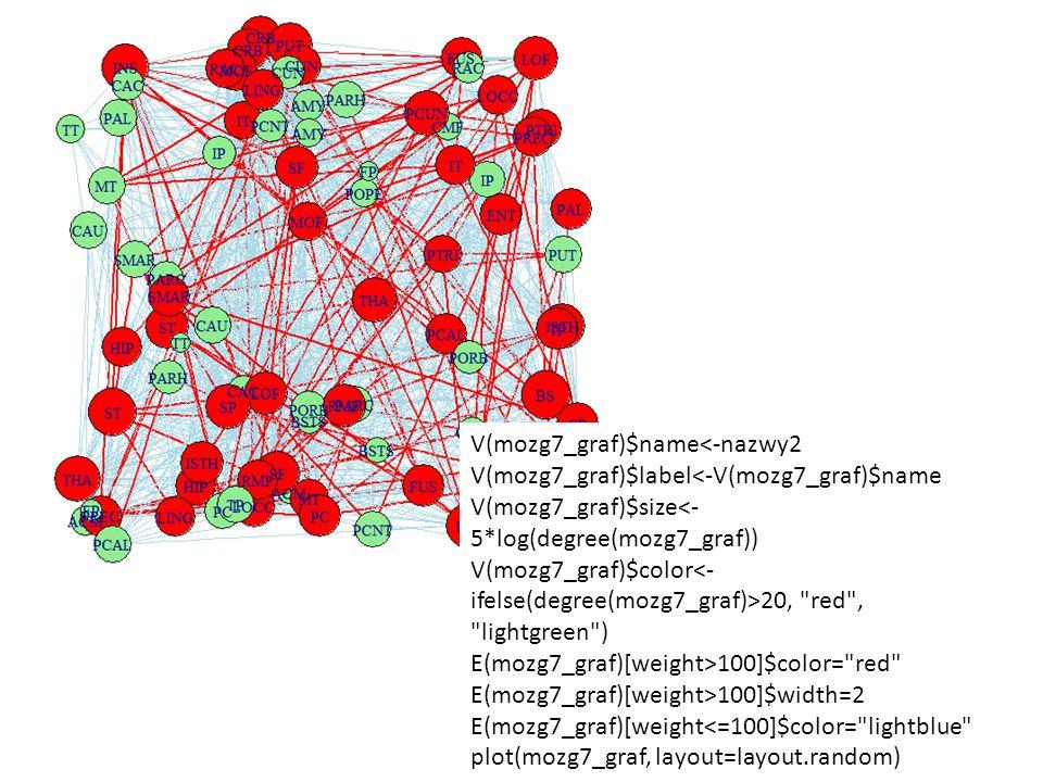V(mozg7_graf)$name<-nazwy2