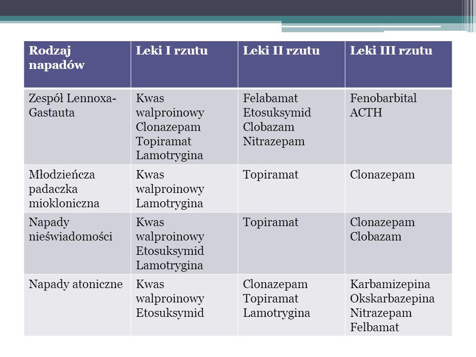 Rodzaj napadów Leki I rzutu. Leki II rzutu. Leki III rzutu. Zespół Lennoxa-Gastauta. Kwas walproinowy.