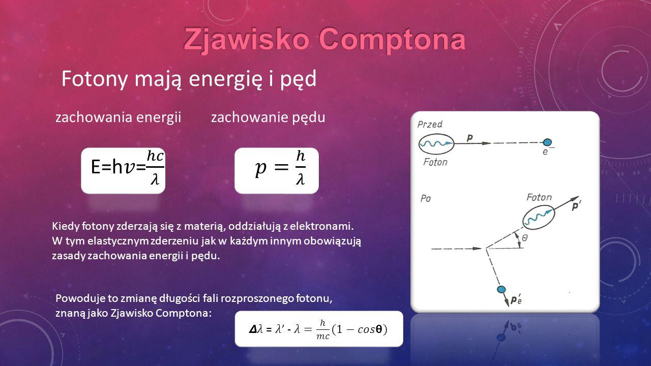 E=h𝑣= ℎ𝑐 𝜆 𝑝= ℎ 𝜆 Zjawisko Comptona Fotony mają energię i pęd