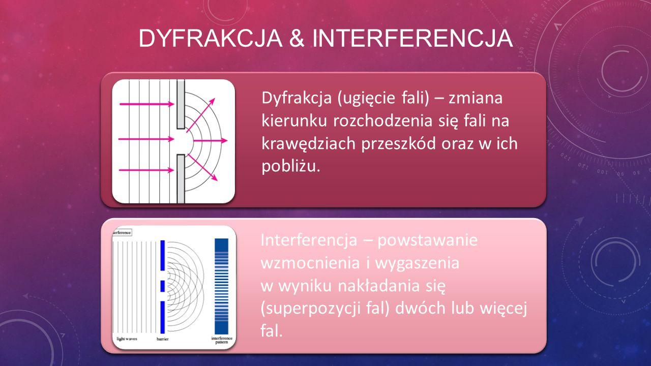 Dyfrakcja & Interferencja